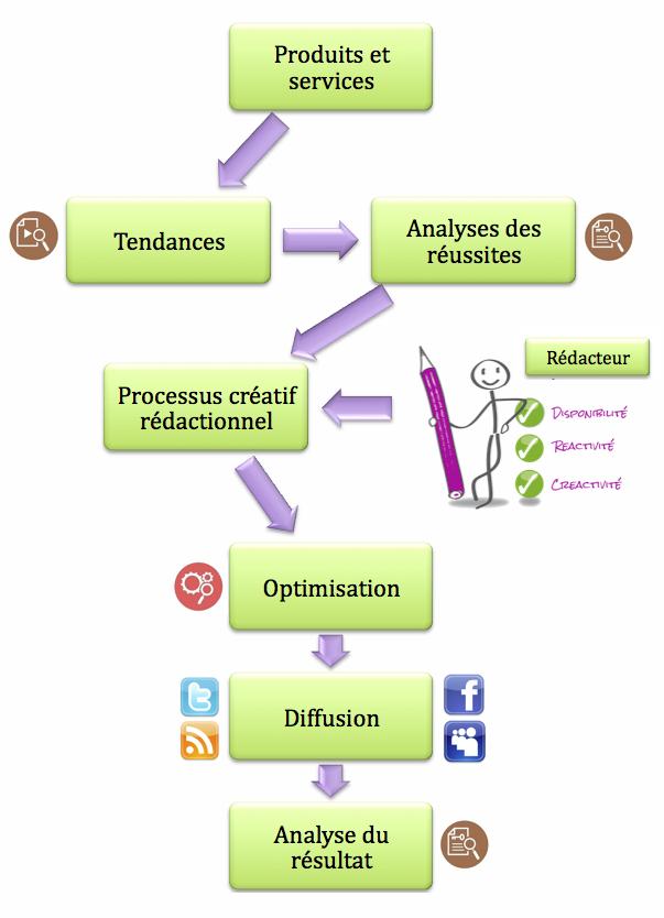 Processus de création de contenu unique