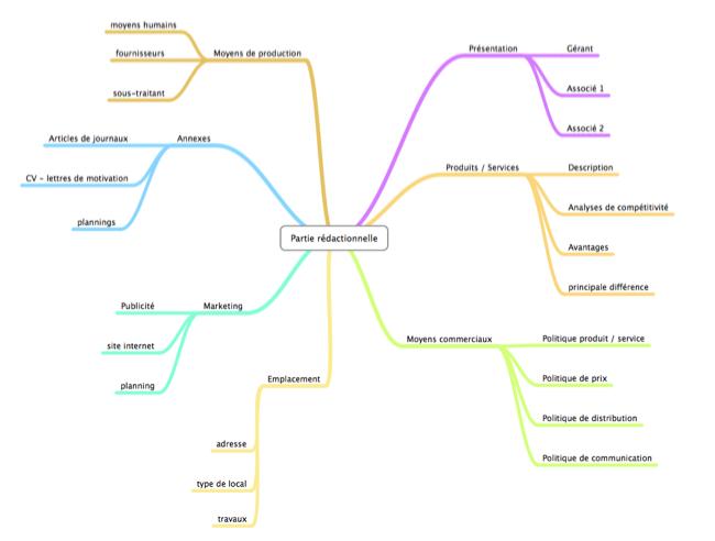 Exemple de liste d'idées pour la structure d'un business plan