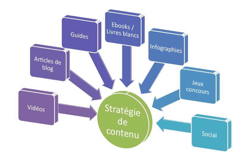 Utiliser les médias pour définir une stratégie de contenu