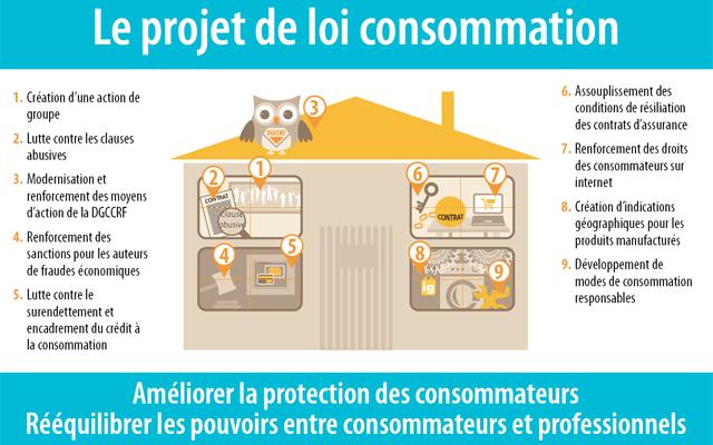 Projet de loi Hamon sur la consommation