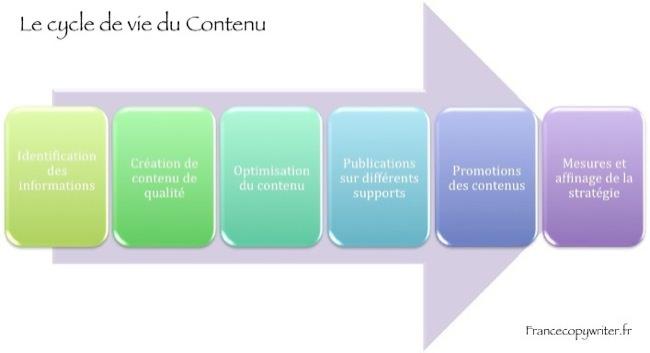 Cycle-de-vie-contenu-web