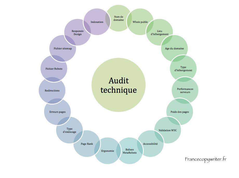 audit-technique-francecopywriter