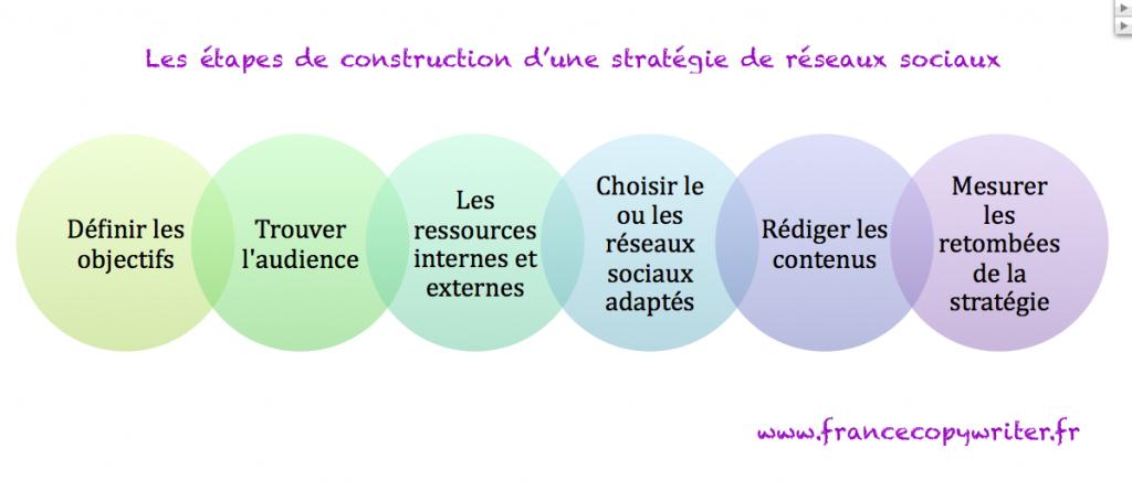 Etapes-construction-reseaux-sociaux