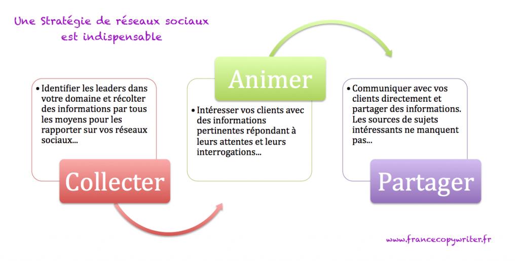 strategie-reseaux-sociaux