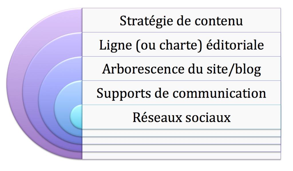 strategie-contenu-ligne-editoriale