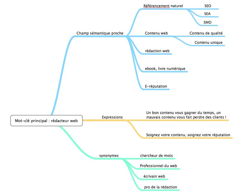 champs-semantiques-redacteur-web-contenu-de-qualite