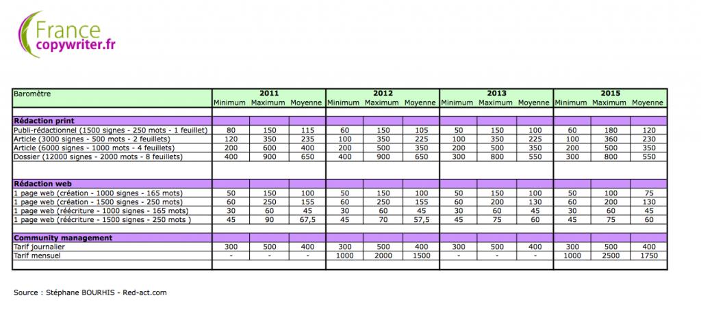 Comparaison des tarifs de 2011 à 2015 des rédacteurs web freelance