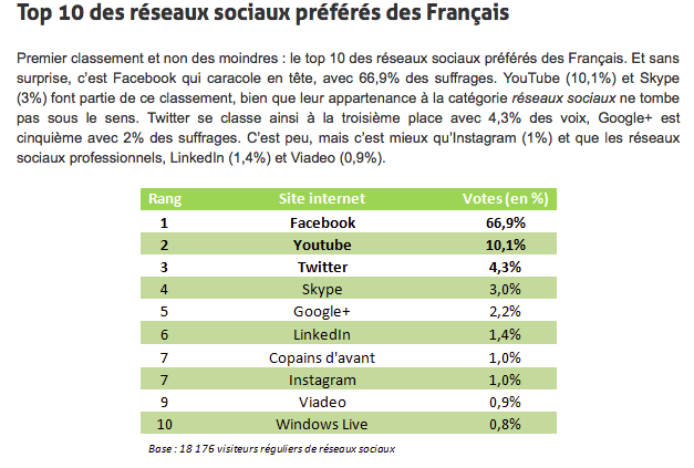 Le Top 10 des réseaux sociaux préférés des français
