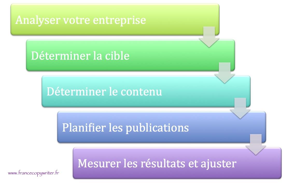 les-5-étapes-strategie-de-contenu-francecopywriter