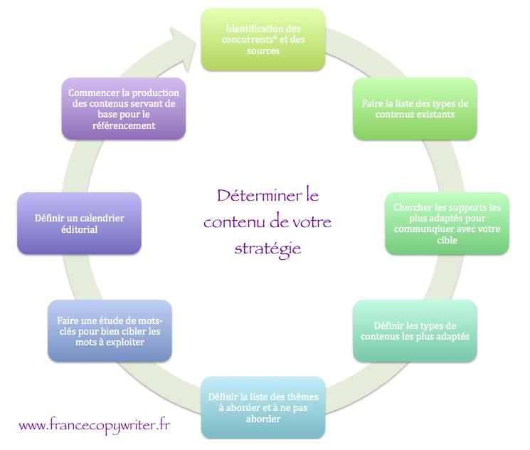 strategie-contenu-francecopywriter