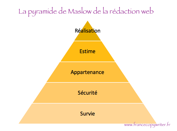 pyramide-maslow-francecopywriter